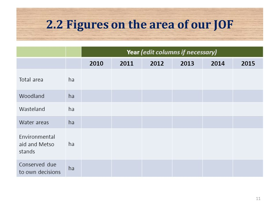 11 2.2 Figures on the area of our JOF Year (edit columns if necessary) 201020112012201320142015 Total areaha Woodlandha Wastelandha Water areasha Environmental aid and Metso stands ha Conserved due to own decisions ha
