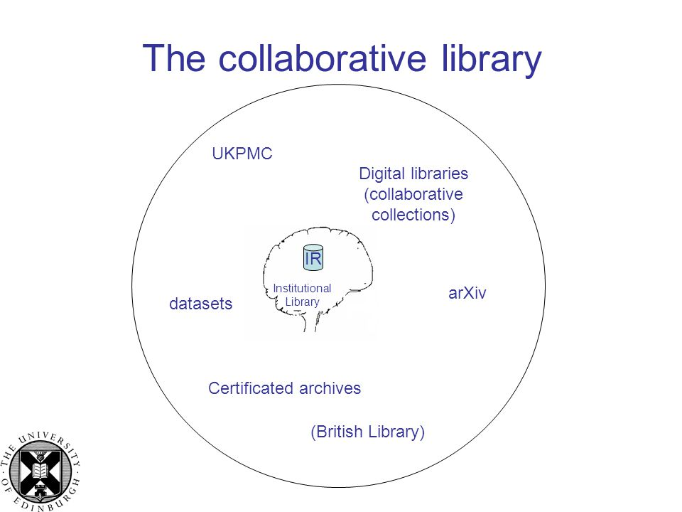 The collaborative library (British Library) UKPMC arXiv Digital libraries (collaborative collections) datasets Certificated archives Institutional Library IR