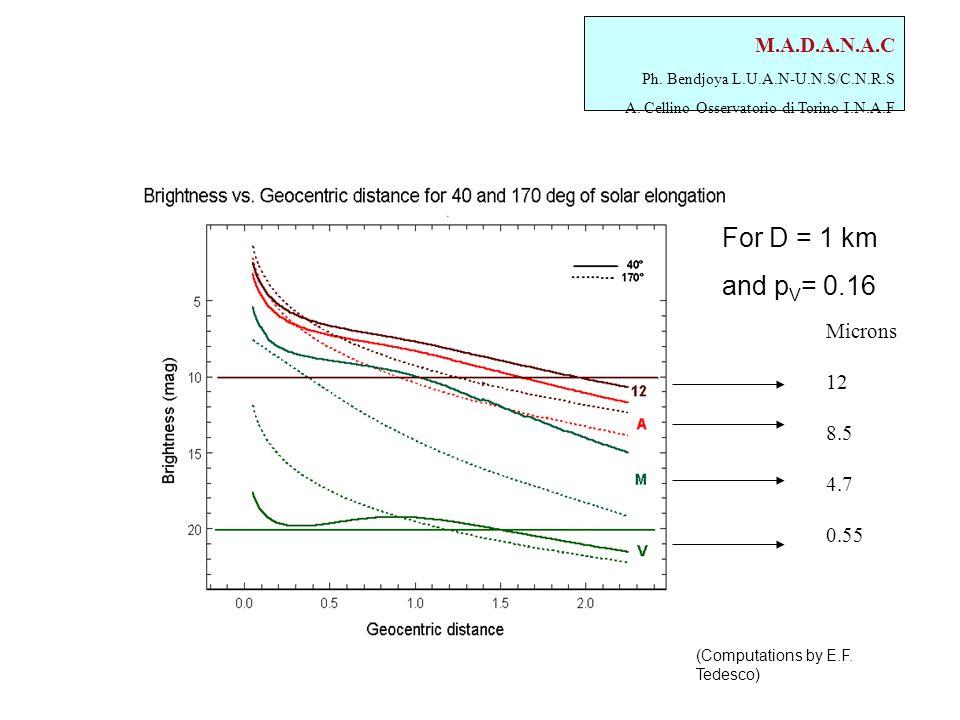 M.A.D.A.N.A.C Ph. Bendjoya L.U.A.N-U.N.S/C.N.R.S A. Cellino Osservatorio di Torino I.N.A.F For D = 1 km and p V = 0.16 (Computations by E.F. Tedesco)
