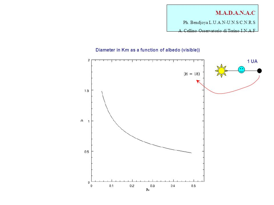M.A.D.A.N.A.C Ph. Bendjoya L.U.A.N-U.N.S/C.N.R.S A. Cellino Osservatorio di Torino I.N.A.F Diameter in Km as a function of albedo (visible)) 1 UA