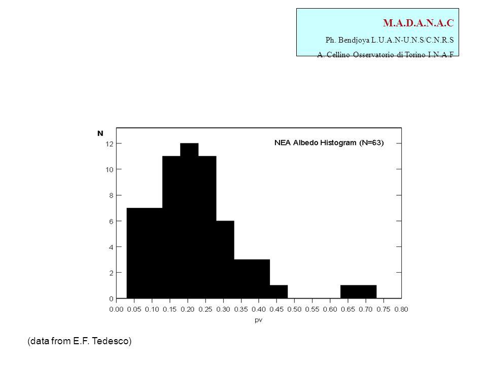 M.A.D.A.N.A.C Ph. Bendjoya L.U.A.N-U.N.S/C.N.R.S A. Cellino Osservatorio di Torino I.N.A.F (data from E.F. Tedesco)