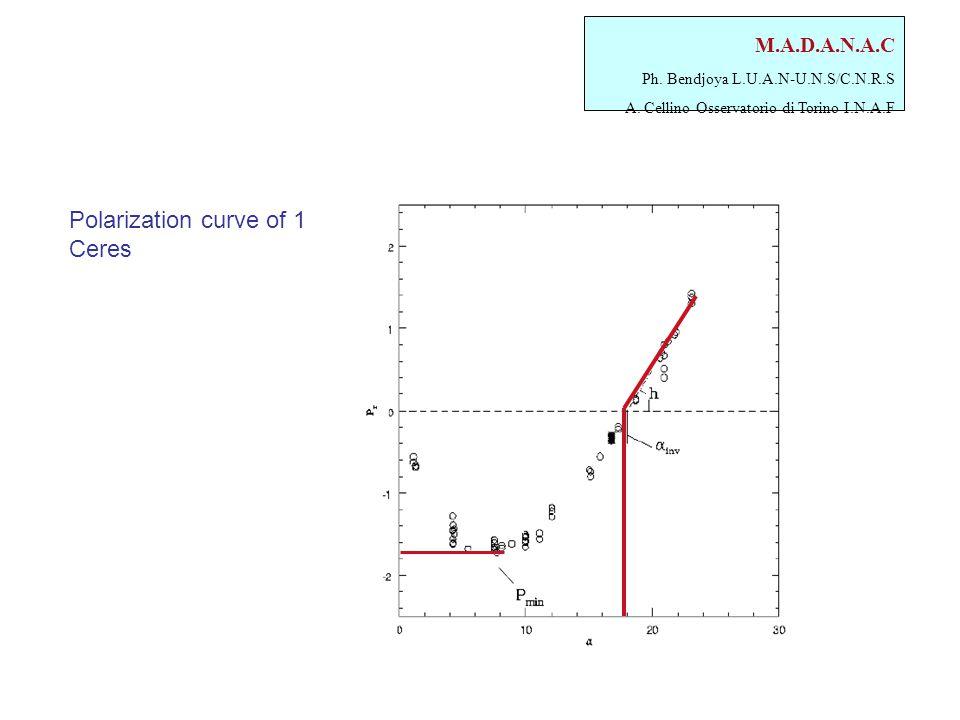 M.A.D.A.N.A.C Ph. Bendjoya L.U.A.N-U.N.S/C.N.R.S A. Cellino Osservatorio di Torino I.N.A.F Polarization curve of 1 Ceres
