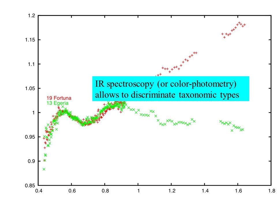 M.A.D.A.N.A.C Ph. Bendjoya L.U.A.N-U.N.S/C.N.R.S A. Cellino Osservatorio di Torino I.N.A.F IR spectroscopy (or color-photometry) allows to discriminat