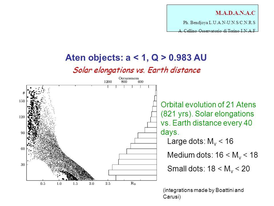 M.A.D.A.N.A.C Ph. Bendjoya L.U.A.N-U.N.S/C.N.R.S A. Cellino Osservatorio di Torino I.N.A.F Solar elongations vs. Earth distance Solar elongations vs.