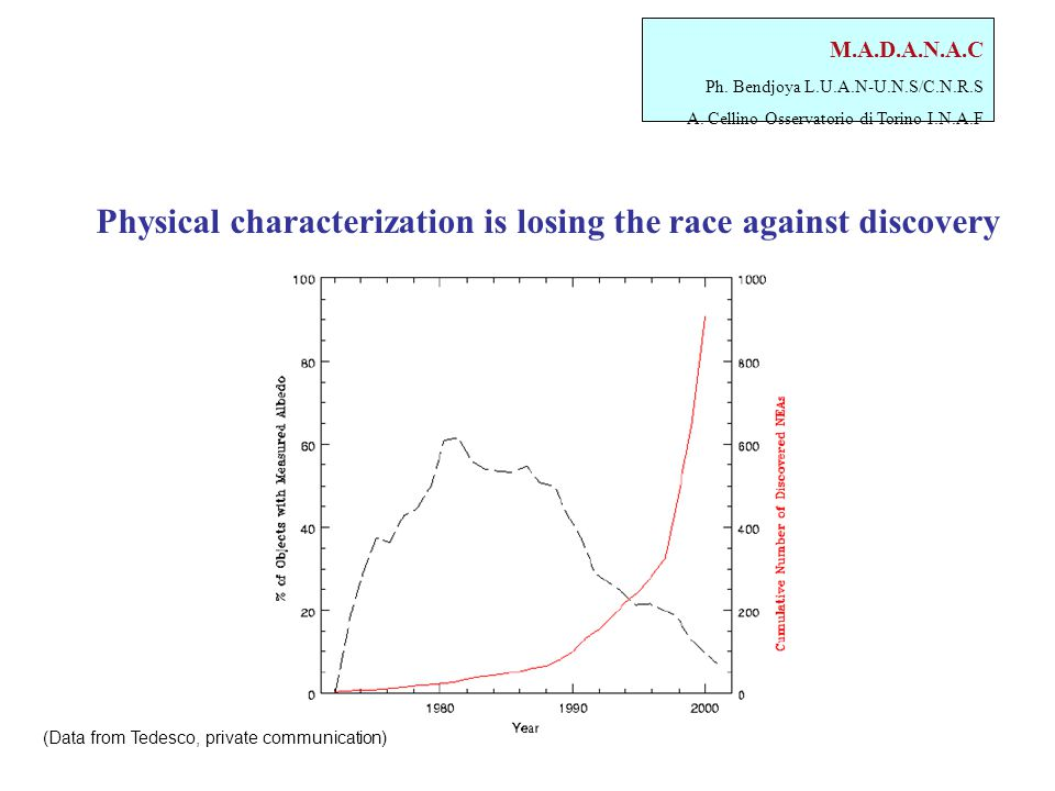 M.A.D.A.N.A.C Ph. Bendjoya L.U.A.N-U.N.S/C.N.R.S A. Cellino Osservatorio di Torino I.N.A.F Physical characterization is losing the race against discov