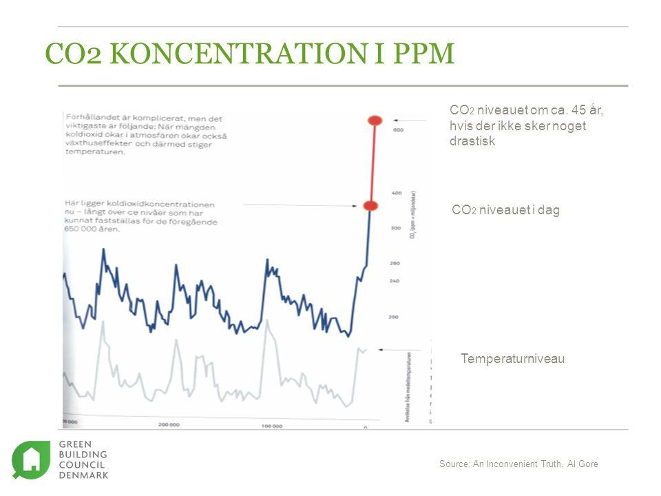 CO2 KONCENTRATION I PPM CO 2 niveauet i dag Source: An Inconvenient Truth, Al Gore CO 2 niveauet om ca.