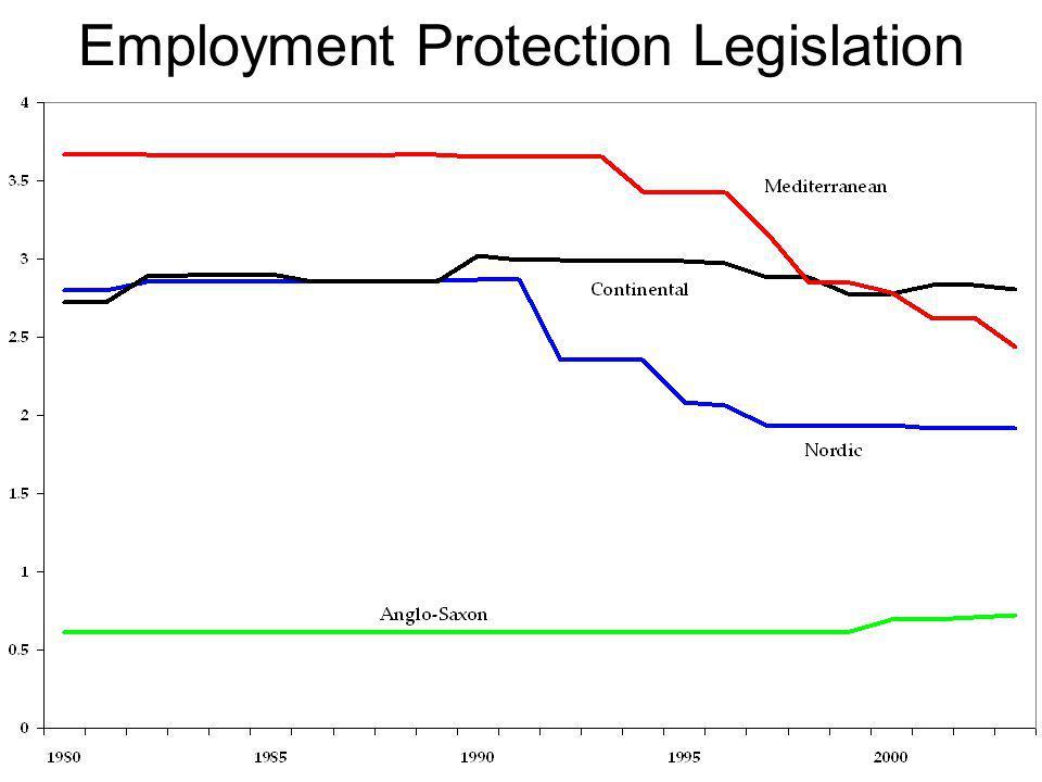 Employment Protection Legislation