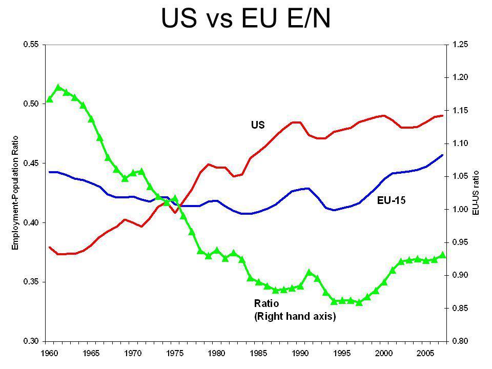 US vs EU E/N