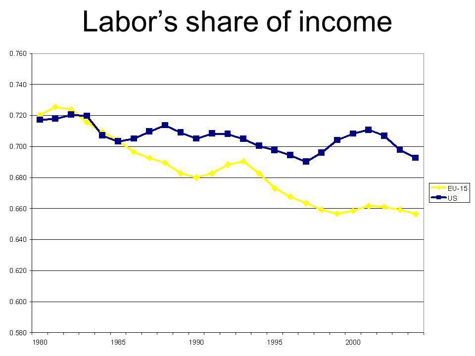 Labor's share of income