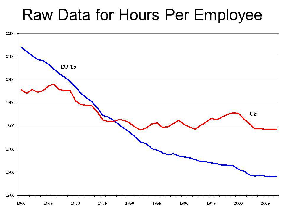 Raw Data for Hours Per Employee