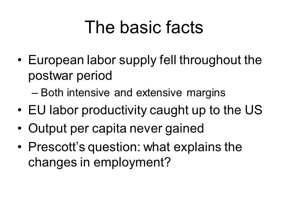 The basic facts European labor supply fell throughout the postwar period –Both intensive and extensive margins EU labor productivity caught up to the US Output per capita never gained Prescott's question: what explains the changes in employment