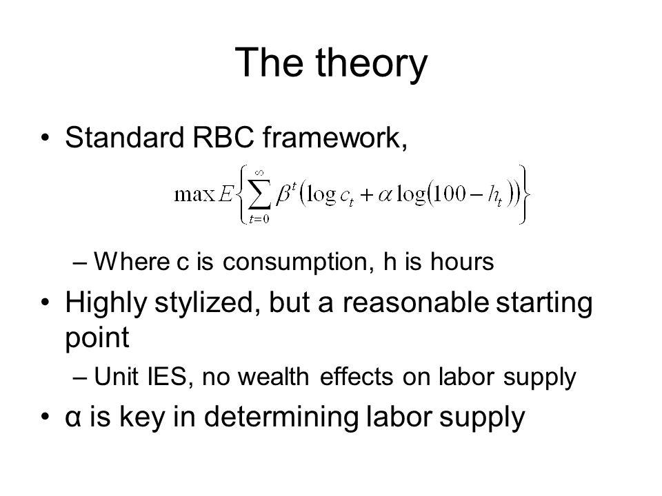 The theory Standard RBC framework, –Where c is consumption, h is hours Highly stylized, but a reasonable starting point –Unit IES, no wealth effects on labor supply α is key in determining labor supply