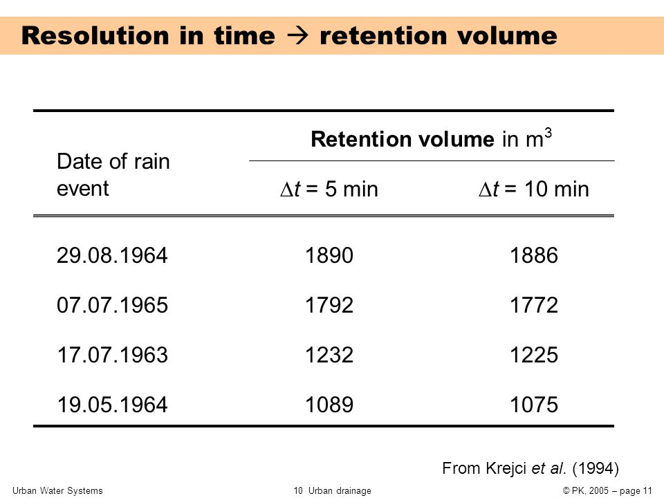 Urban Water Systems10 Urban drainage© PK, 2005 – page 11 Resolution in time  retention volume Date of rain event Retention volume in m 3  t = 5 min