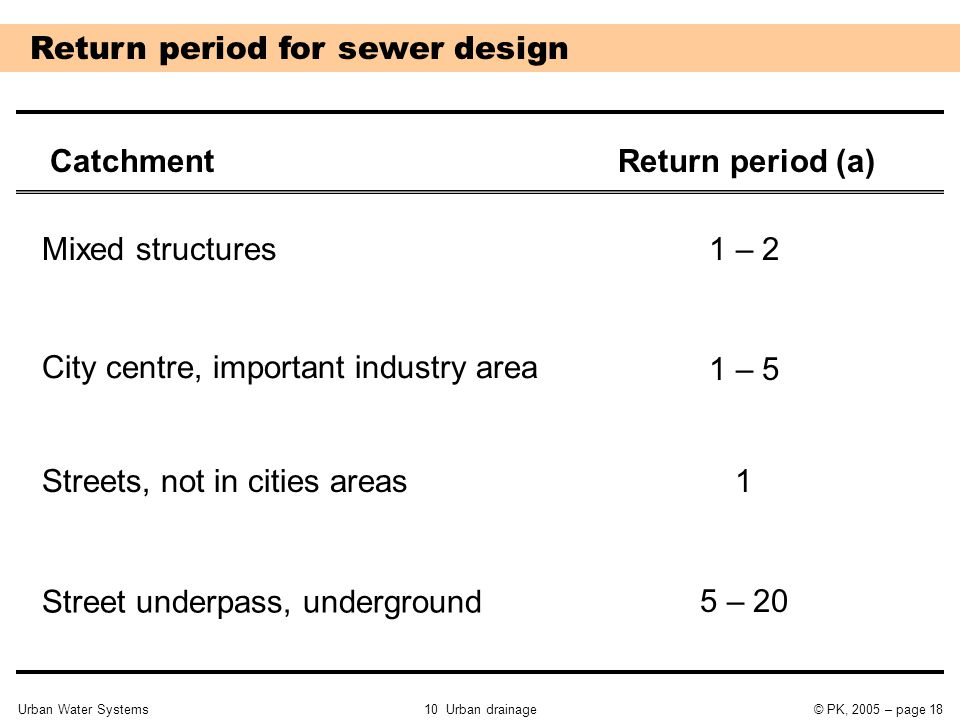 Urban Water Systems10 Urban drainage© PK, 2005 – page 18 Return period for sewer design Return period (a)Catchment Mixed structures City centre, important industry area Streets, not in cities areas Street underpass, underground 1 – 2 1 – 5 1 5 – 20