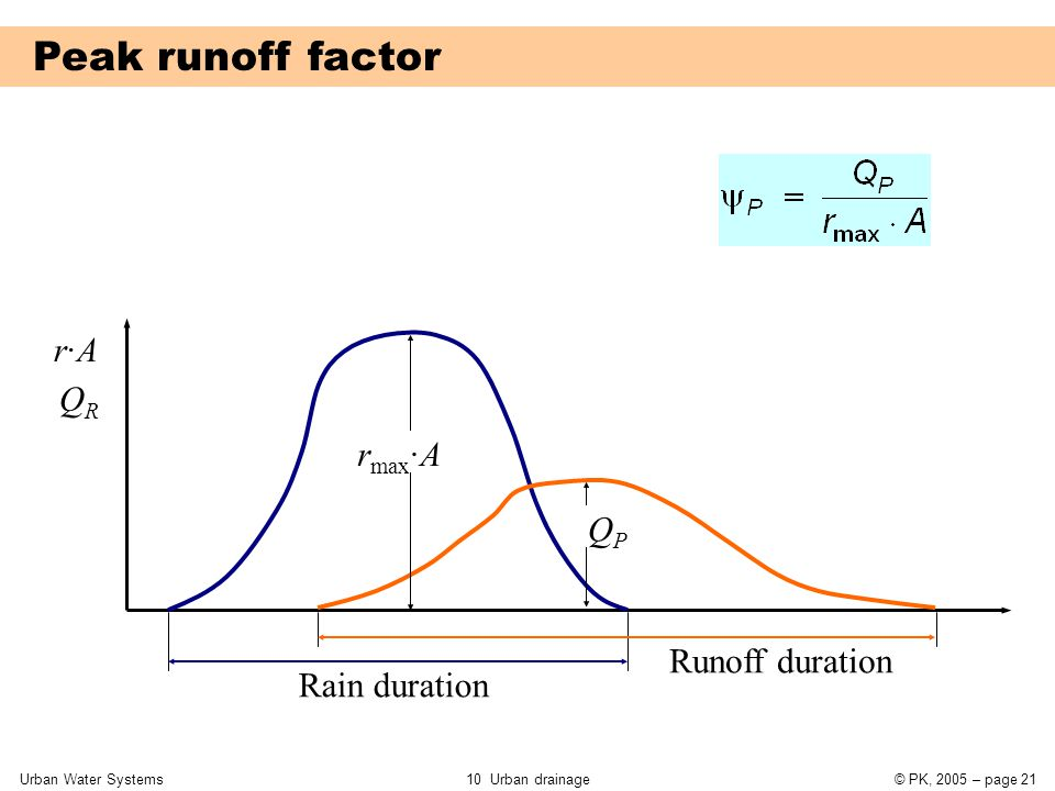 Urban Water Systems10 Urban drainage© PK, 2005 – page 21 Peak runoff factor Runoff duration Rain duration r·Ar·A QRQR r max ·A QPQP