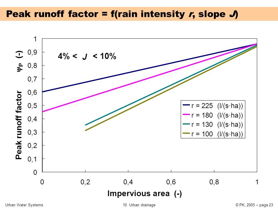 Urban Water Systems10 Urban drainage© PK, 2005 – page 23 Peak runoff factor = f(rain intensity r, slope J) 0 0,1 0,2 0,3 0,4 0,5 0,6 0,7 0,8 0,9 1 00,20,40,60,81 Impervious area (-) Peak runoff factor  P (-) r = 225 (l/(s·ha)) r = 180 (l/(s·ha)) r = 130 (l/(s·ha)) r = 100 (l/(s·ha)) 4% < J < 10%