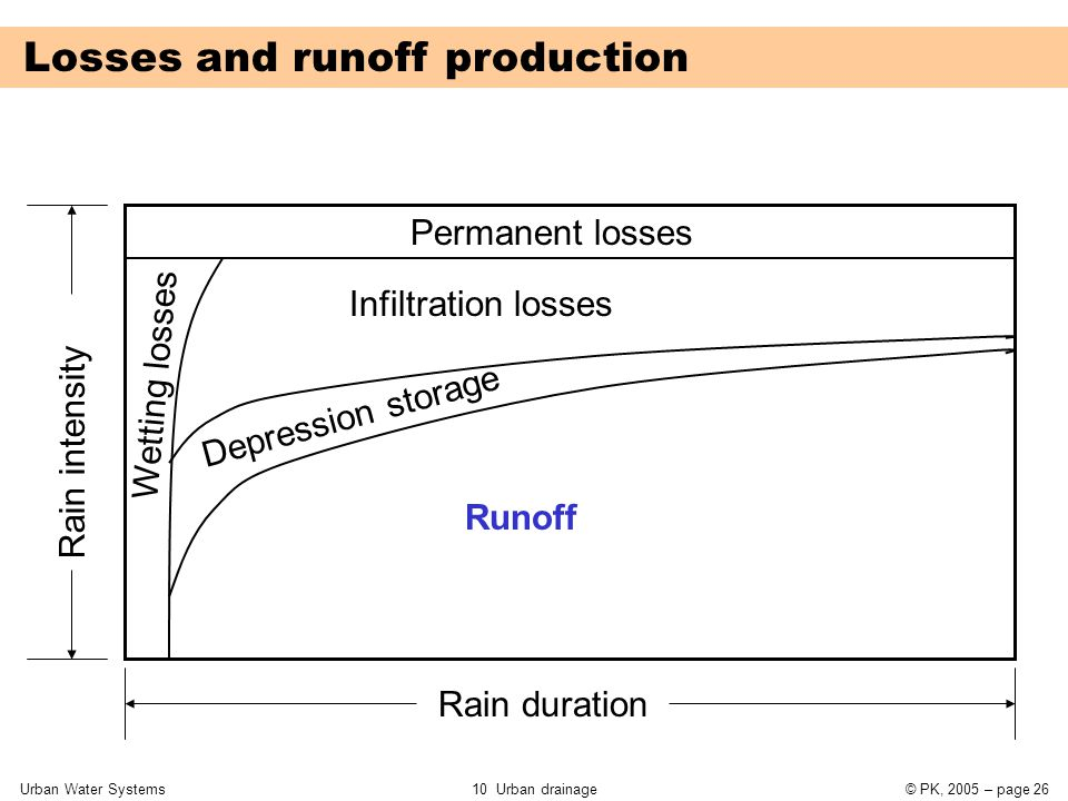 Urban Water Systems10 Urban drainage© PK, 2005 – page 26 Losses and runoff production Permanent losses Infiltration losses Depression storage Runoff W