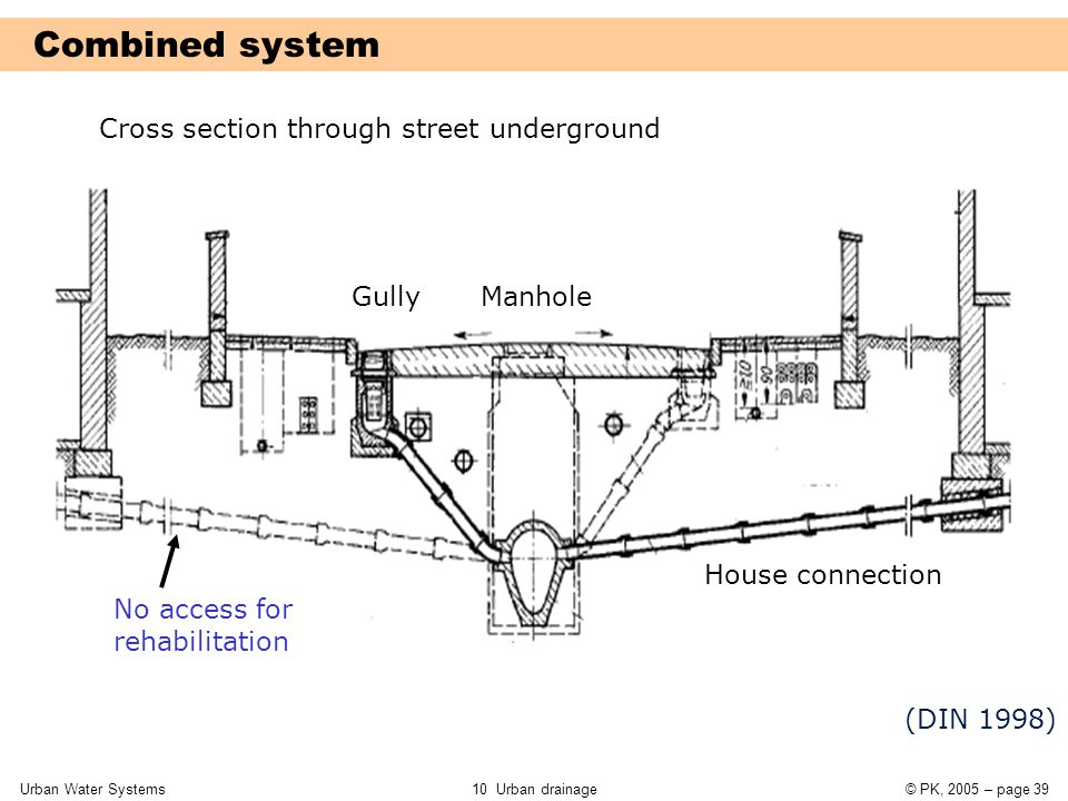 Urban Water Systems10 Urban drainage© PK, 2005 – page 39 (DIN 1998) No access for rehabilitation Combined system Cross section through street undergro
