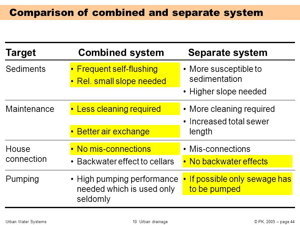 Urban Water Systems10 Urban drainage© PK, 2005 – page 44 TargetCombined systemSeparate system Frequent self-flushingSediments Maintenance House connec
