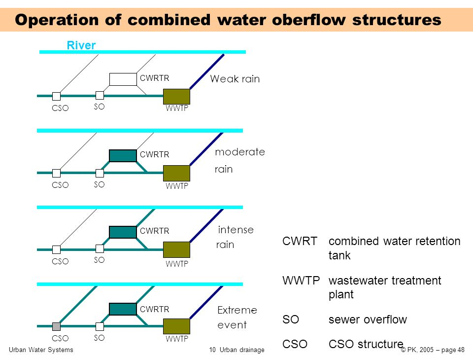 Urban Water Systems10 Urban drainage© PK, 2005 – page 48 Operation of combined water oberflow structures River CWRT combined water retention tank WWTP wastewater treatment plant SO sewer overflow CSO CSO structure CSO WWTP CWRTR Weak rain CSO moderate rain CSO rain intense CSO event Extreme- SO CWRTR WWTP