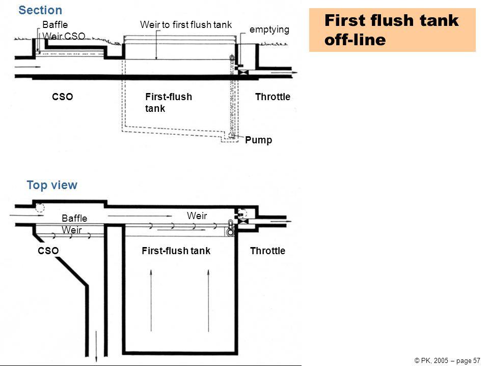Urban Water Systems10 Urban drainage© PK, 2005 – page 57 Weir Baffle Weir CSOFirst-flush tankThrottle Pump First-flush tank ThrottleCSO Baffle Weir CS