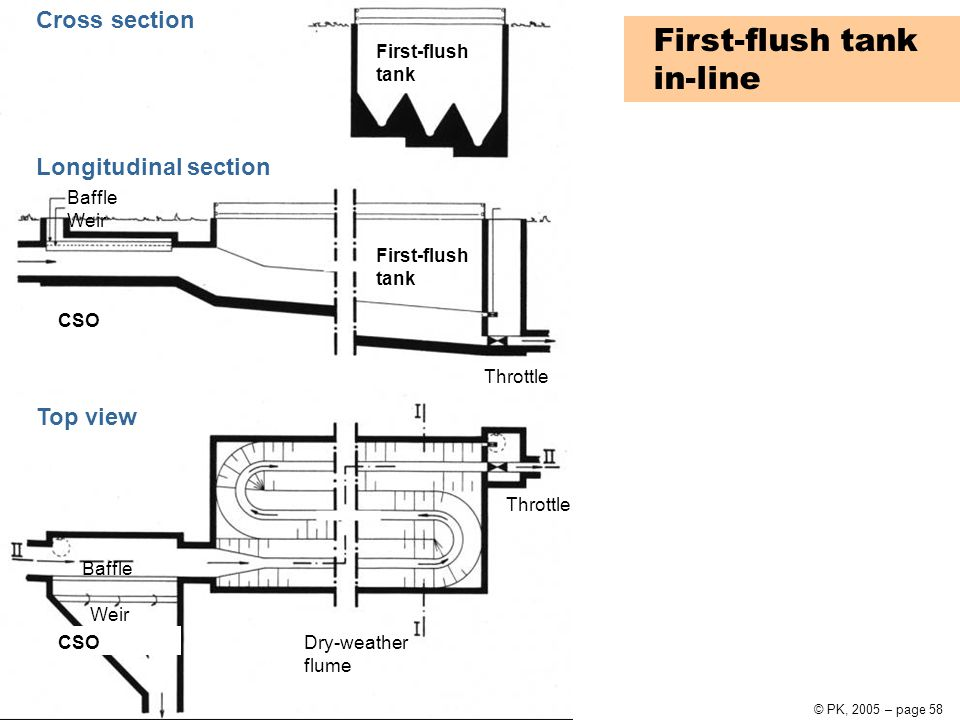 Urban Water Systems10 Urban drainage© PK, 2005 – page 58 First-flush tank Baffle Weir CSO Throttle Dry-weather flume CSO Weir Baffle First-flush tank in-line First-flush tank Throttle Cross section Longitudinal section Top view