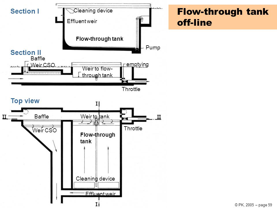 Urban Water Systems10 Urban drainage© PK, 2005 – page 59 Flow-through tank off-line Section I Section II Top view Effluent weir Flow-through tank Pump