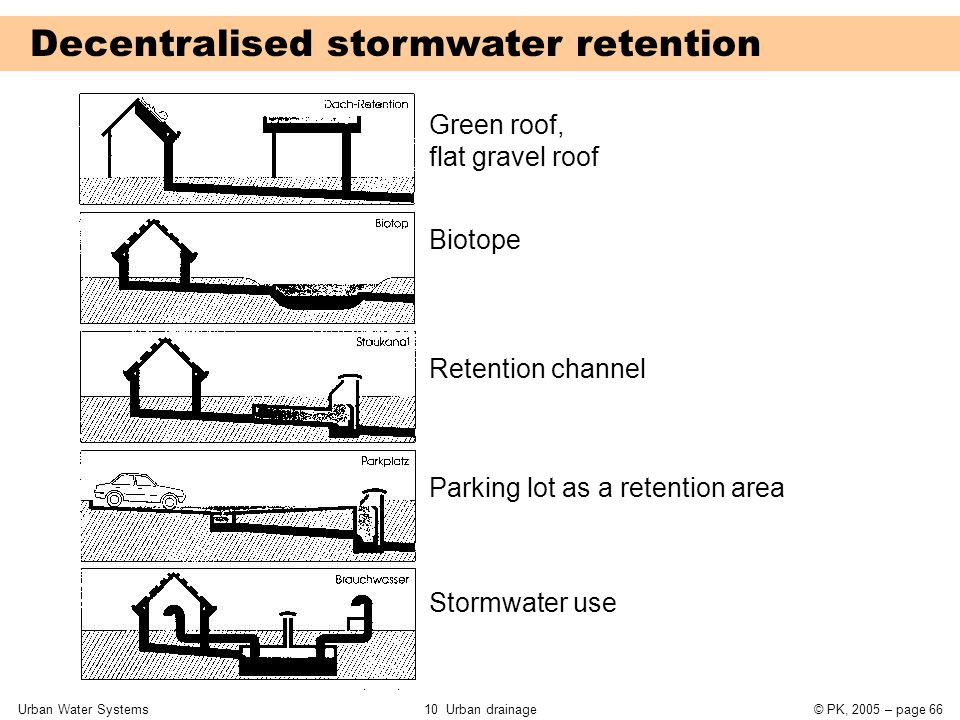 Urban Water Systems10 Urban drainage© PK, 2005 – page 66 Decentralised stormwater retention Green roof, flat gravel roof Biotope Retention channel Par