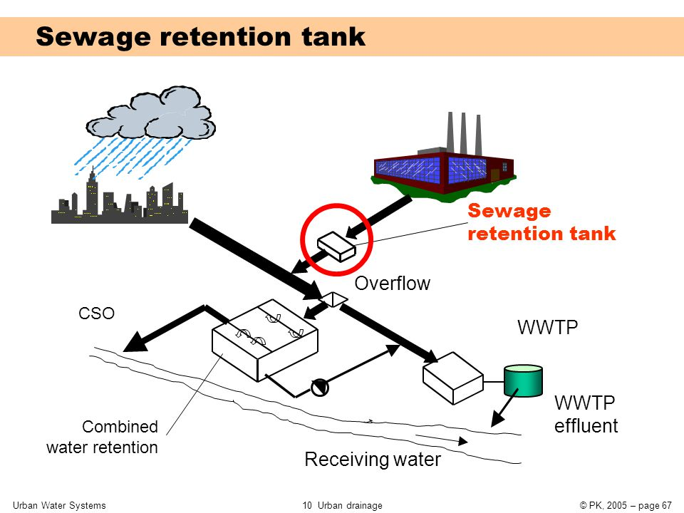 Urban Water Systems10 Urban drainage© PK, 2005 – page 67 Sewage retention tank Overflow Receiving water CSO Combined water retention WWTP WWTP effluen