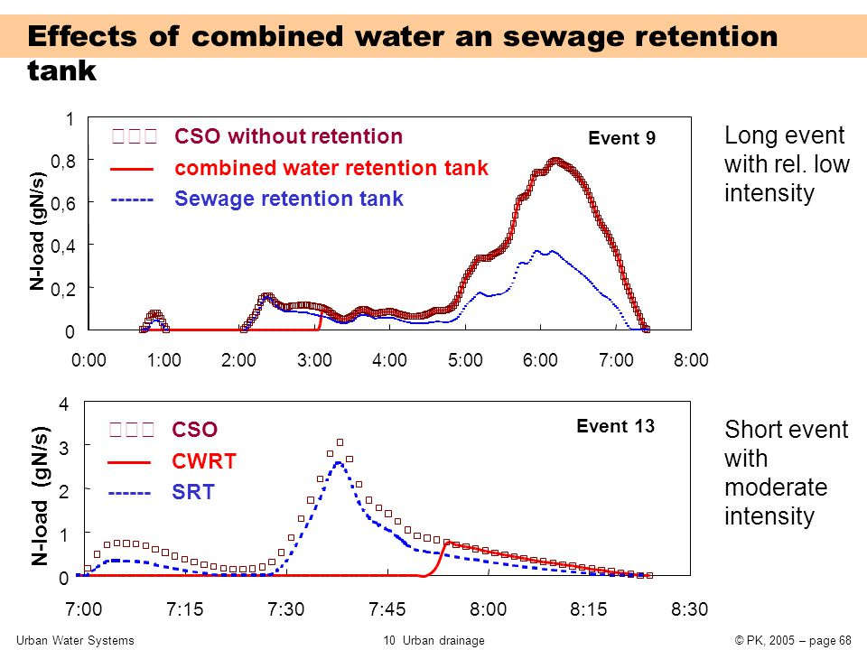 Urban Water Systems10 Urban drainage© PK, 2005 – page 68  CSO without retention —— combined water retention tank ------ Sewage retention tank Effec