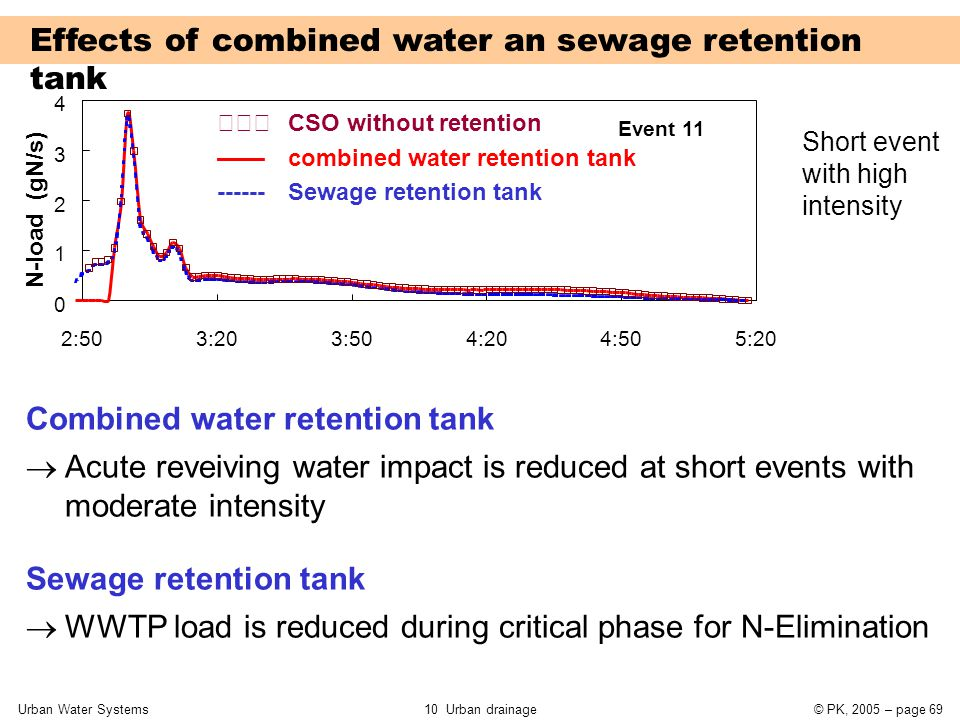 Urban Water Systems10 Urban drainage© PK, 2005 – page 69 0 1 2 3 4 2:503:203:504:204:505:20 N-load (gN/s) Event 11 Short event with high intensity  Acute reveiving water impact is reduced at short events with moderate intensity  WWTP load is reduced during critical phase for N-Elimination Combined water retention tank Sewage retention tank Effects of combined water an sewage retention tank  CSO without retention —— combined water retention tank ------ Sewage retention tank