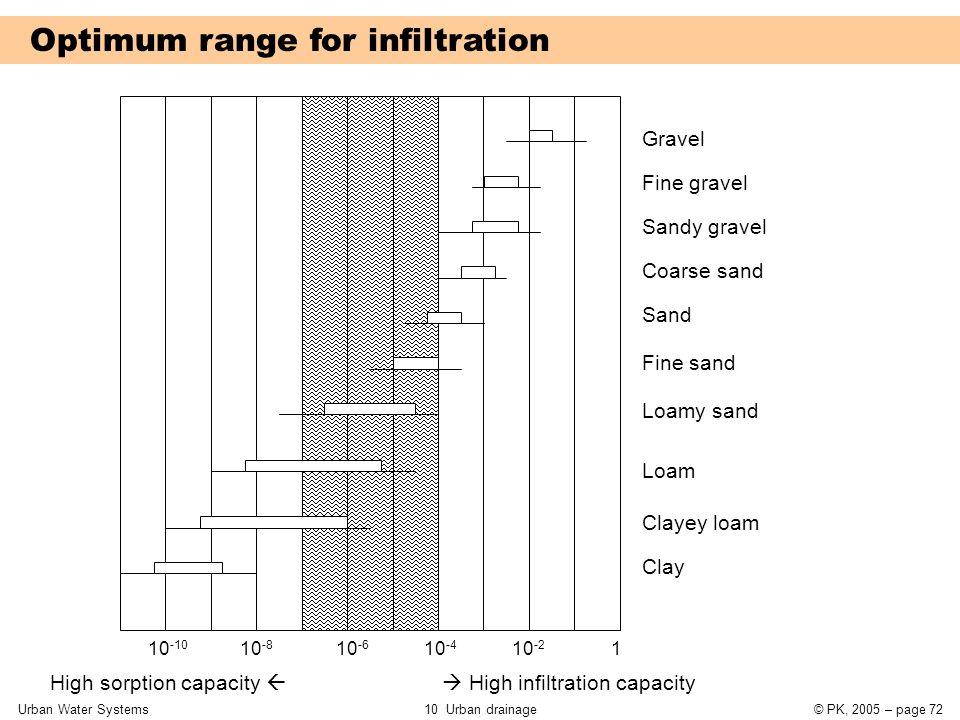 Urban Water Systems10 Urban drainage© PK, 2005 – page 72 Optimum range for infiltration 10 -10 10 -8 10 -6 10 -4 10 -2 1 Gravel Fine gravel Sandy grav