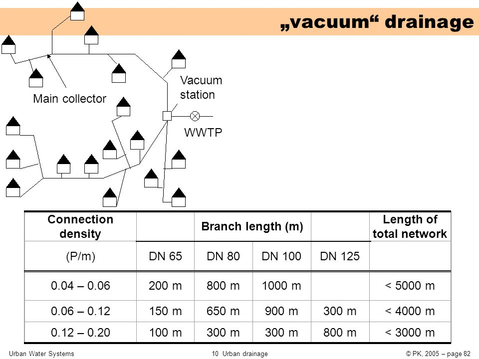 """Urban Water Systems10 Urban drainage© PK, 2005 – page 82 """"vacuum drainage Connection density Branch length (m) Length of total network (P/m)DN 65DN 80DN 100DN 125 0.04 – 0.06200 m800 m1000 m < 5000 m 0.06 – 0.12150 m650 m900 m300 m< 4000 m 0.12 – 0.20100 m300 m 800 m< 3000 m WWTP Vacuum station Main collector"""