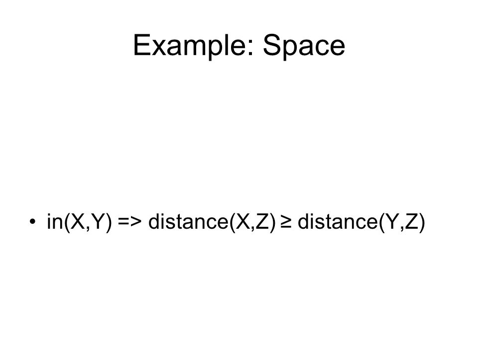Example: Space in(X,Y) => distance(X,Z) ≥ distance(Y,Z)