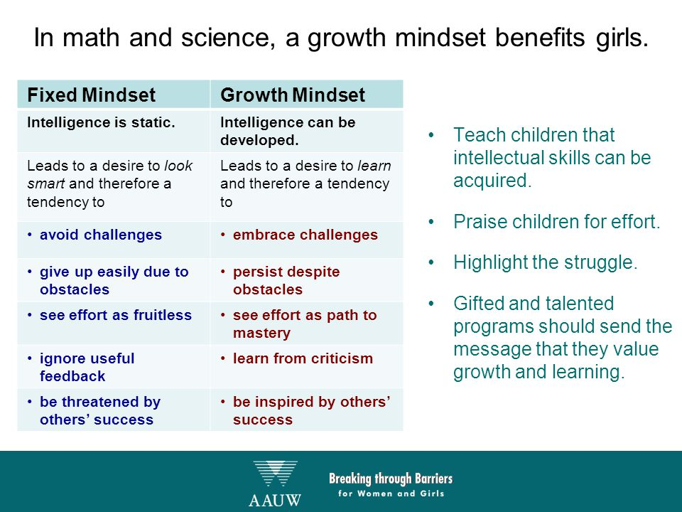 In math and science, a growth mindset benefits girls. Fixed MindsetGrowth Mindset Intelligence is static.Intelligence can be developed. Leads to a des