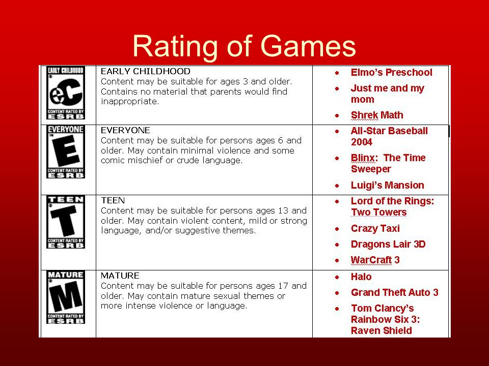 Rating of Games