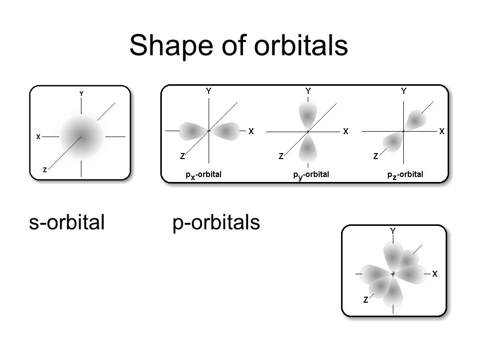 Shape of orbitals s-orbitalp-orbitals