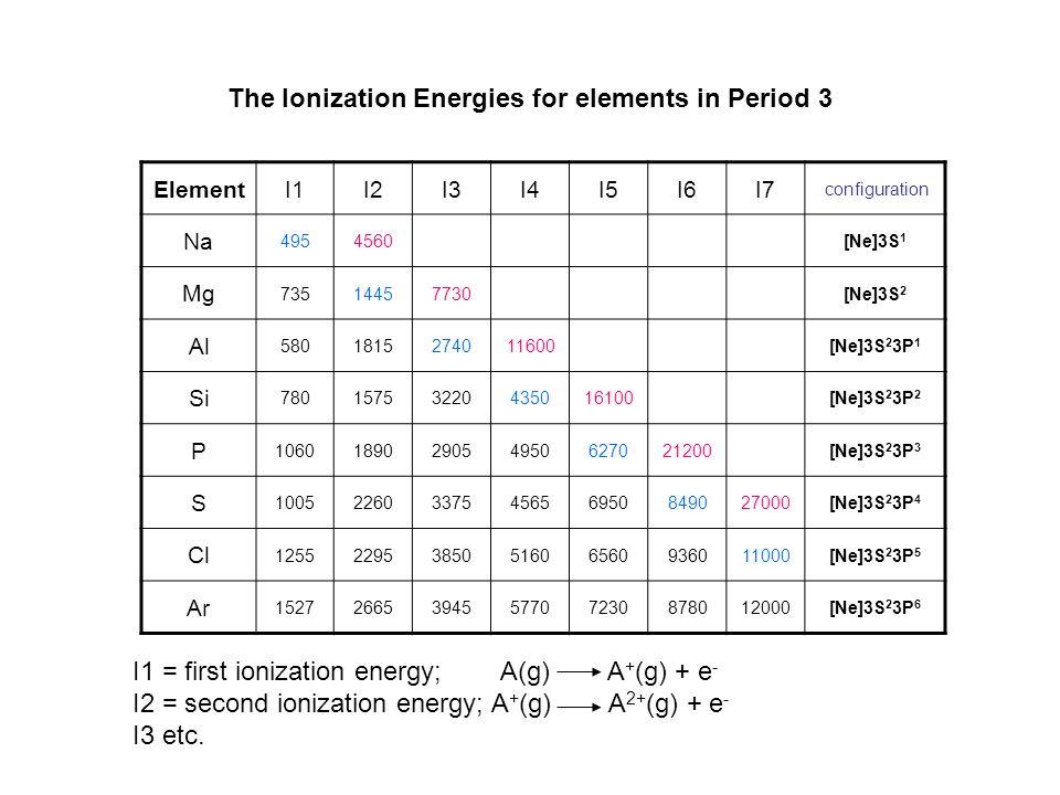 The Ionization Energies for elements in Period 3 ElementI1I2I3I4I5I6I7 configuration Na 4954560[Ne]3S 1 Mg 73514457730[Ne]3S 2 Al 5801815274011600[Ne]3S 2 3P 1 Si 78015753220435016100[Ne]3S 2 3P 2 P 1060189029054950627021200[Ne]3S 2 3P 3 S 10052260337545656950849027000[Ne]3S 2 3P 4 Cl 12552295385051606560936011000[Ne]3S 2 3P 5 Ar 15272665394557707230878012000[Ne]3S 2 3P 6 I1 = first ionization energy; A(g) A + (g) + e - I2 = second ionization energy; A + (g) A 2+ (g) + e - I3 etc.