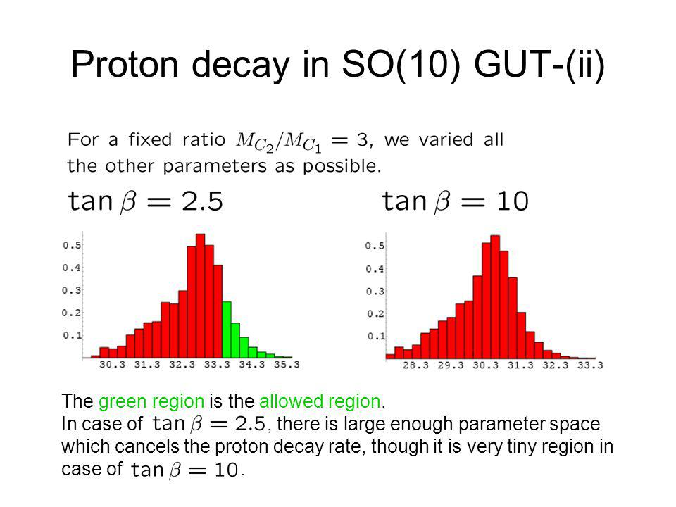 Proton decay in SO(10) GUT-(ii) The green region is the allowed region.