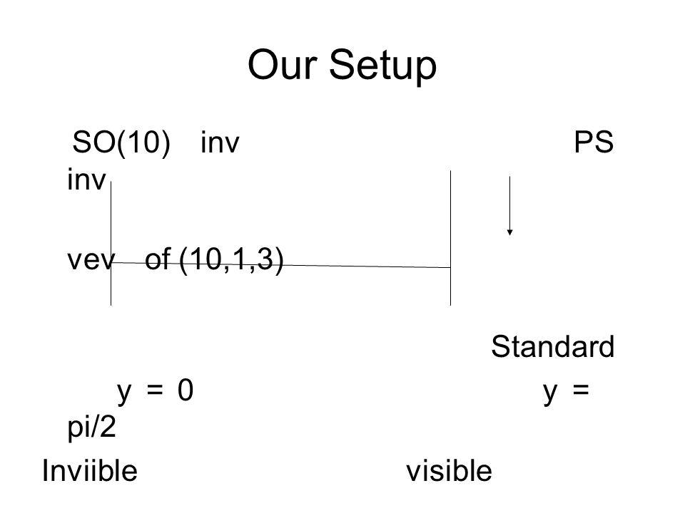 Our Setup SO(10) inv PS inv vev of (10,1,3) Standard y=0 y= pi/2 Inviible visible