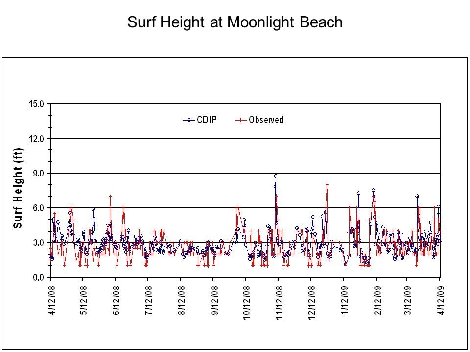 Surf Height at Moonlight Beach