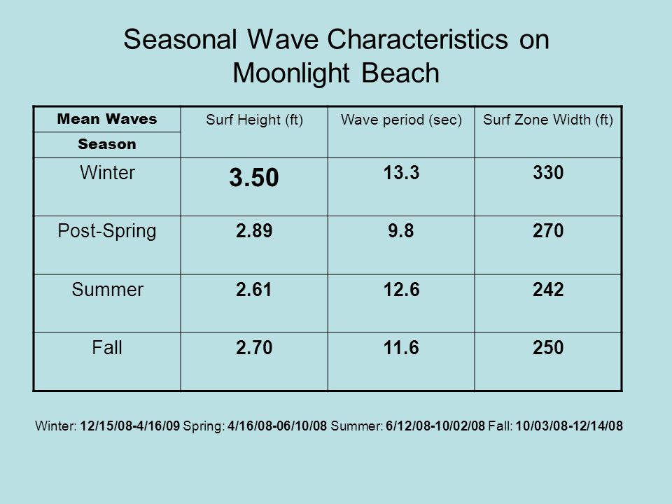 Seasonal Wave Characteristics on Moonlight Beach Mean Waves Surf Height (ft)Wave period (sec)Surf Zone Width (ft) Season Winter 3.50 13.3330 Post-Spring2.899.8270 Summer2.6112.6242 Fall2.7011.6250 Winter: 12/15/08-4/16/09 Spring: 4/16/08-06/10/08 Summer: 6/12/08-10/02/08 Fall: 10/03/08-12/14/08