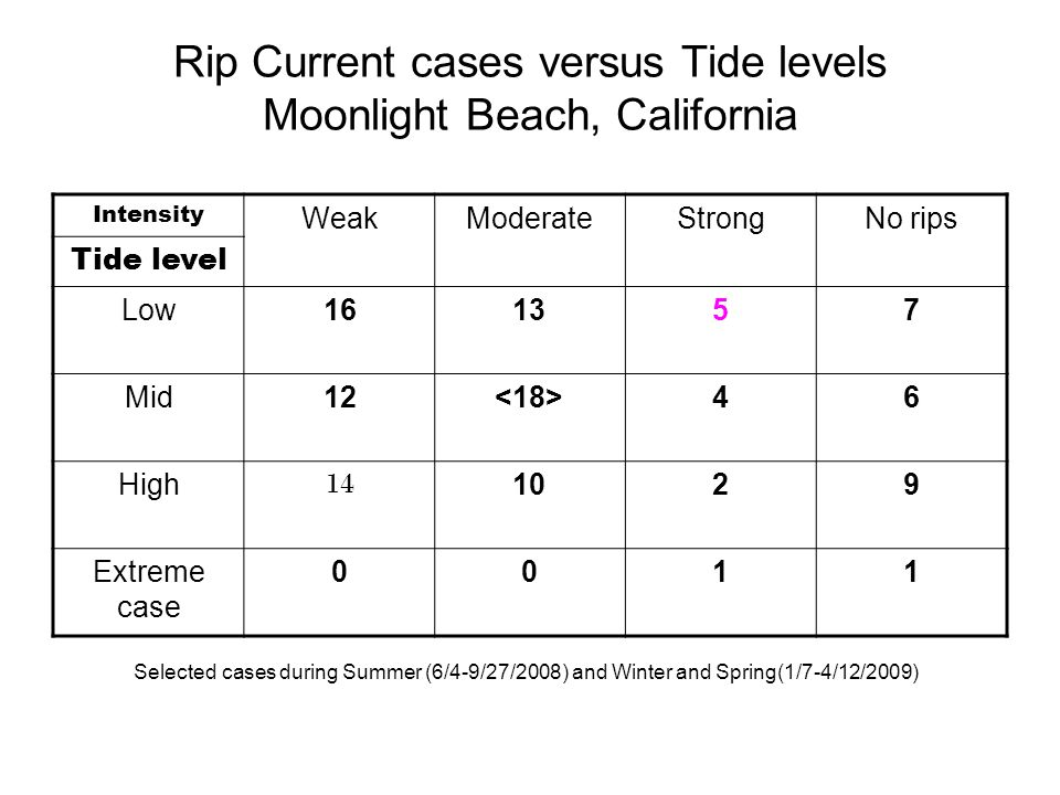 Rip Current cases versus Tide levels Moonlight Beach, California Intensity WeakModerateStrongNo rips Tide level Low161357 Mid12 46 High 14 1029 Extreme case 0011 Selected cases during Summer (6/4-9/27/2008) and Winter and Spring(1/7-4/12/2009)