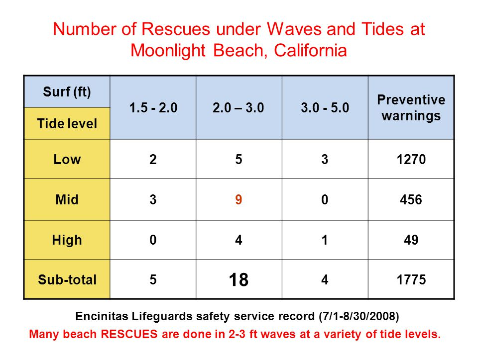 Number of Rescues under Waves and Tides at Moonlight Beach, California Surf (ft) 1.5 - 2.02.0 – 3.03.0 - 5.0 Preventive warnings Tide level Low2531270 Mid390456 High04149 Sub-total5 18 41775 Encinitas Lifeguards safety service record (7/1-8/30/2008) Many beach RESCUES are done in 2-3 ft waves at a variety of tide levels.