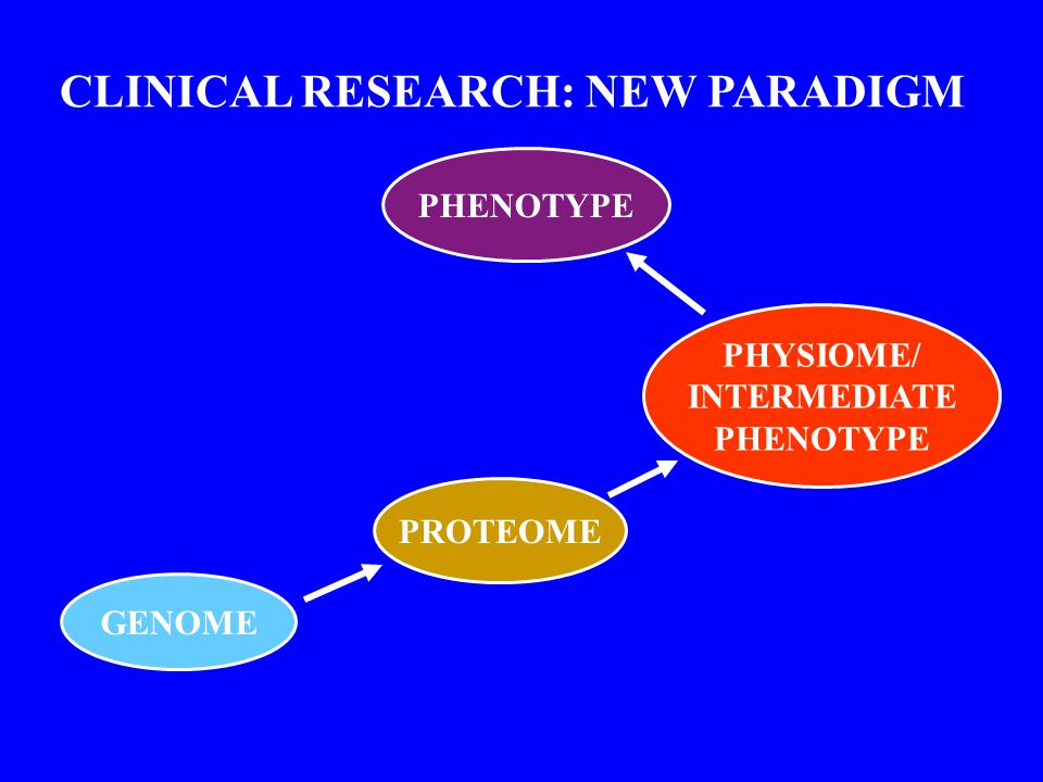 GENOME PROTEOME PHYSIOME/ INTERMEDIATE PHENOTYPE CLINICAL RESEARCH: NEW PARADIGM