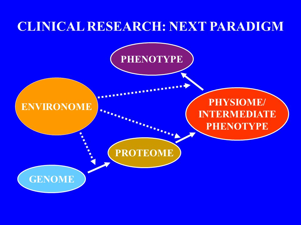GENOME PROTEOME PHYSIOME/ INTERMEDIATE PHENOTYPE CLINICAL RESEARCH: NEXT PARADIGM ENVIRONOME