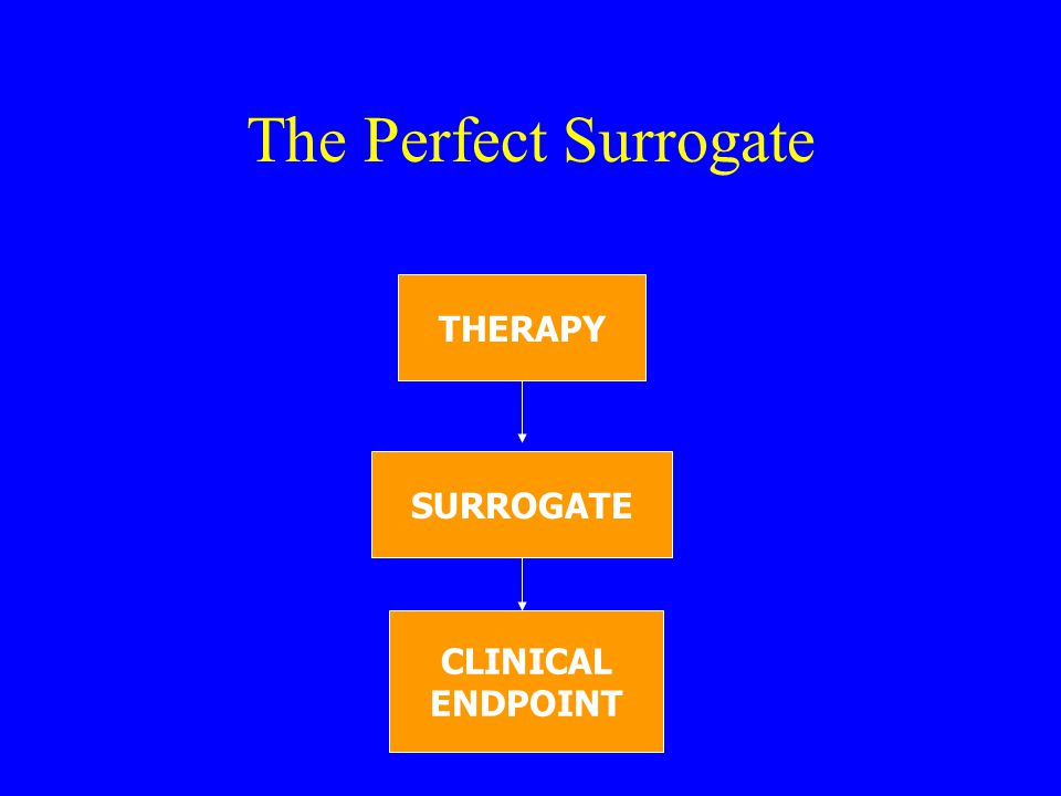 The Perfect Surrogate THERAPY SURROGATE CLINICAL ENDPOINT