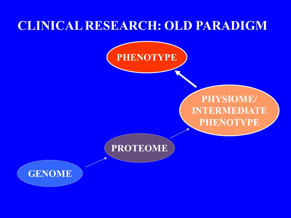 GENOME PROTEOME PHYSIOME/ INTERMEDIATE PHENOTYPE CLINICAL RESEARCH: OLD PARADIGM