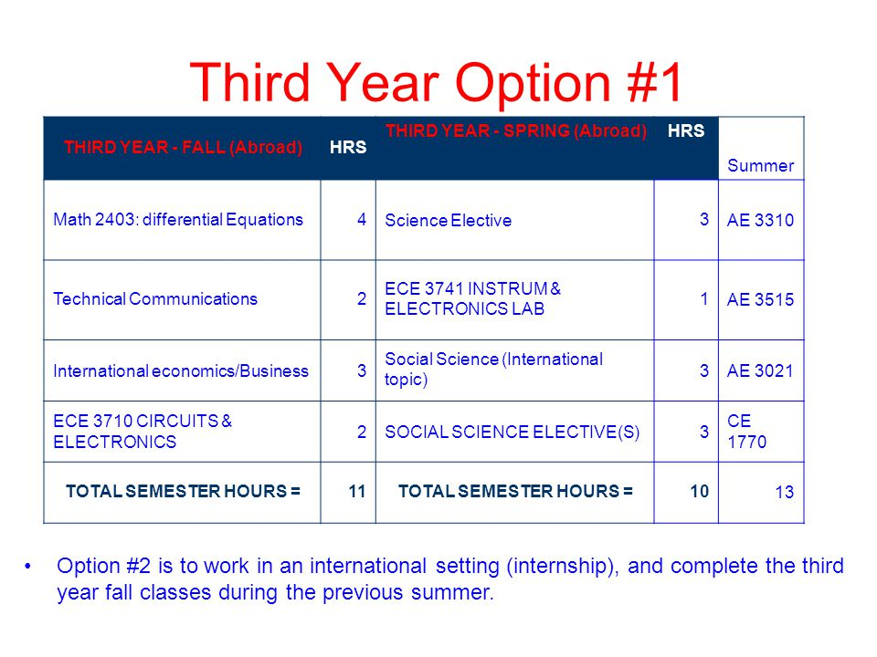 THIRD YEAR - FALL (Abroad)HRS THIRD YEAR - SPRING (Abroad)HRS Summer Math 2403: differential Equations4Science Elective3AE 3310 Technical Communications2 ECE 3741 INSTRUM & ELECTRONICS LAB 1AE 3515 International economics/Business3 Social Science (International topic) 3AE 3021 ECE 3710 CIRCUITS & ELECTRONICS 2SOCIAL SCIENCE ELECTIVE(S)3 CE 1770 TOTAL SEMESTER HOURS =11TOTAL SEMESTER HOURS =1013 Third Year Option #1 Option #2 is to work in an international setting (internship), and complete the third year fall classes during the previous summer.