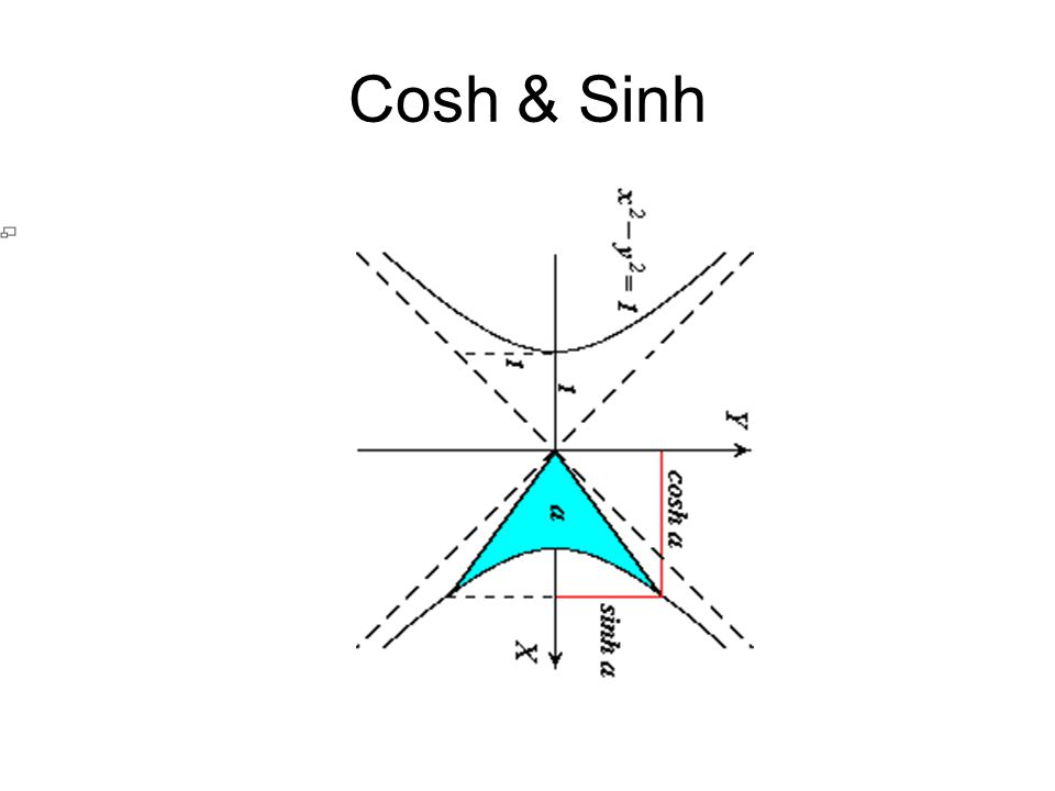 Cosh & Sinh
